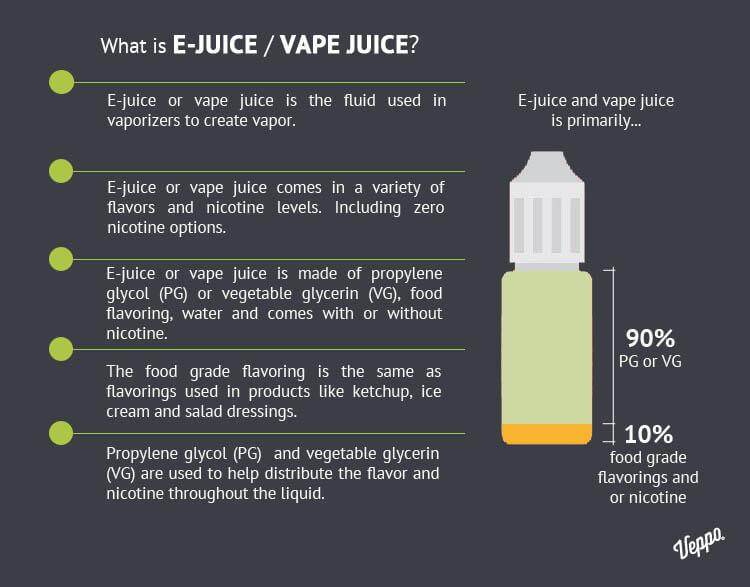 What Is In Ejuice Vape Juice